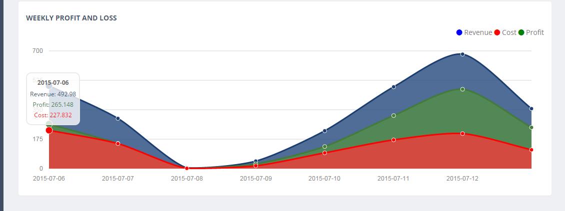 Weekly Profit And Loss Graph